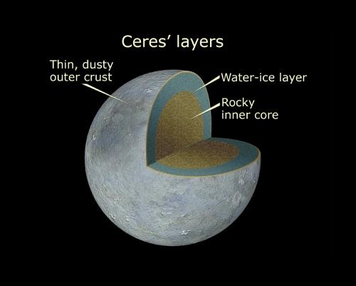 Ceres Cutaway