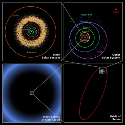 Oort cloud size comparisons