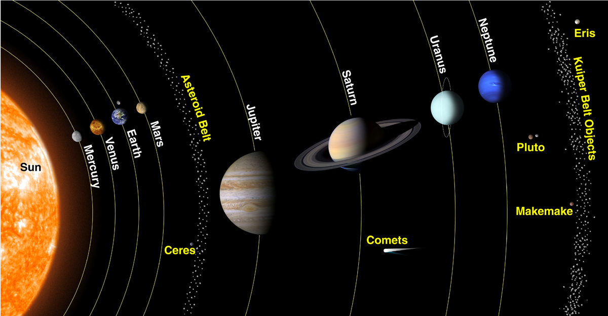 our solar system planets in order with no pluto - photo #29