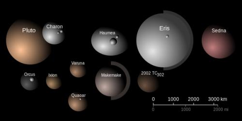 Trans-Neptunians, size, albedo