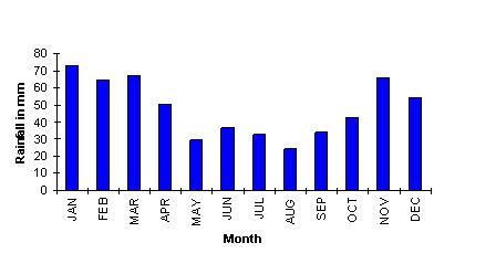 Sydney rainfail annual average