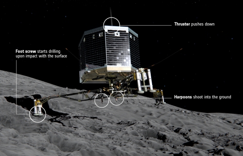 How_Philae_lands_on_the_comet