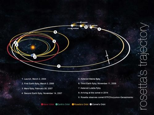 Rosetta trajectory 2